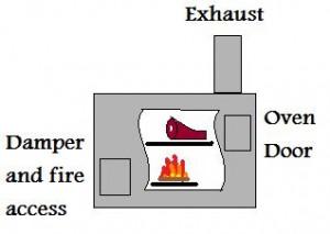 wood stove, survival oven, preparedness