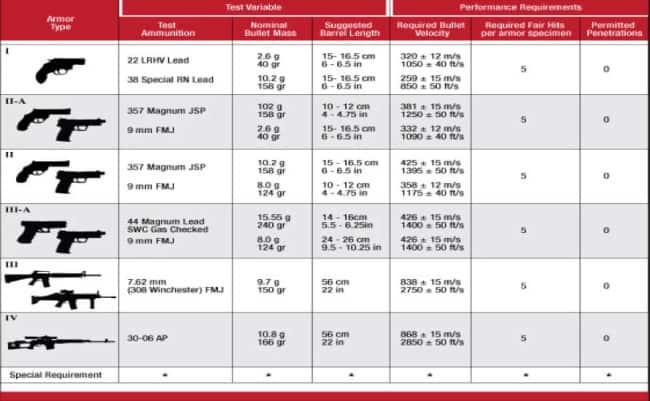 NIJ Ballistic Chart