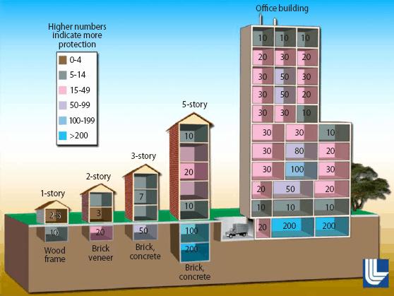 building protection factors